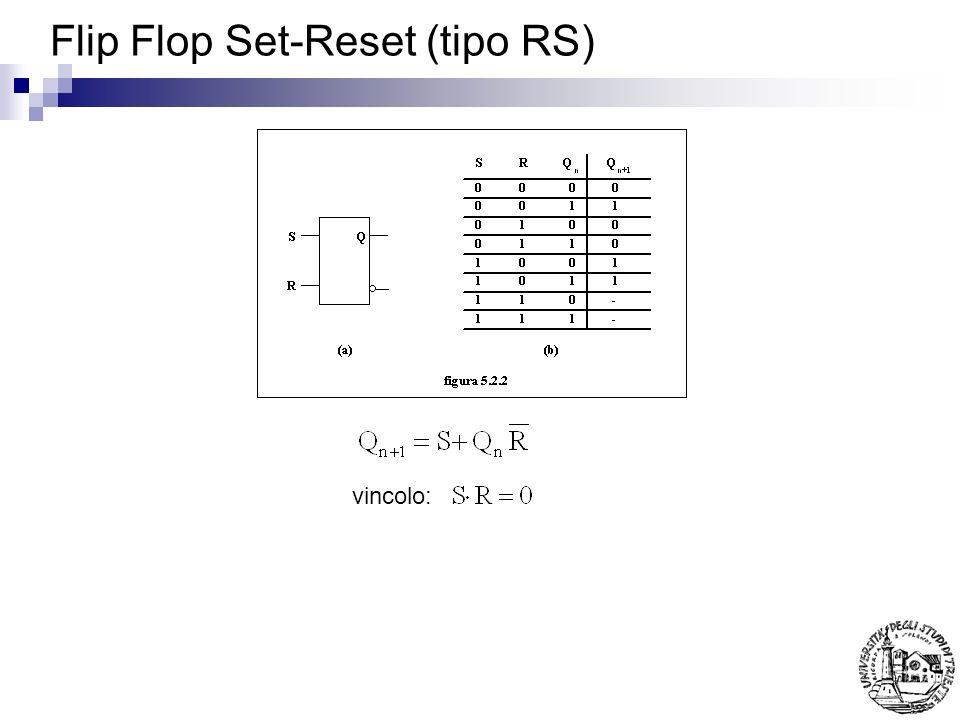 Flip Flop Set-Reset (tipo RS)