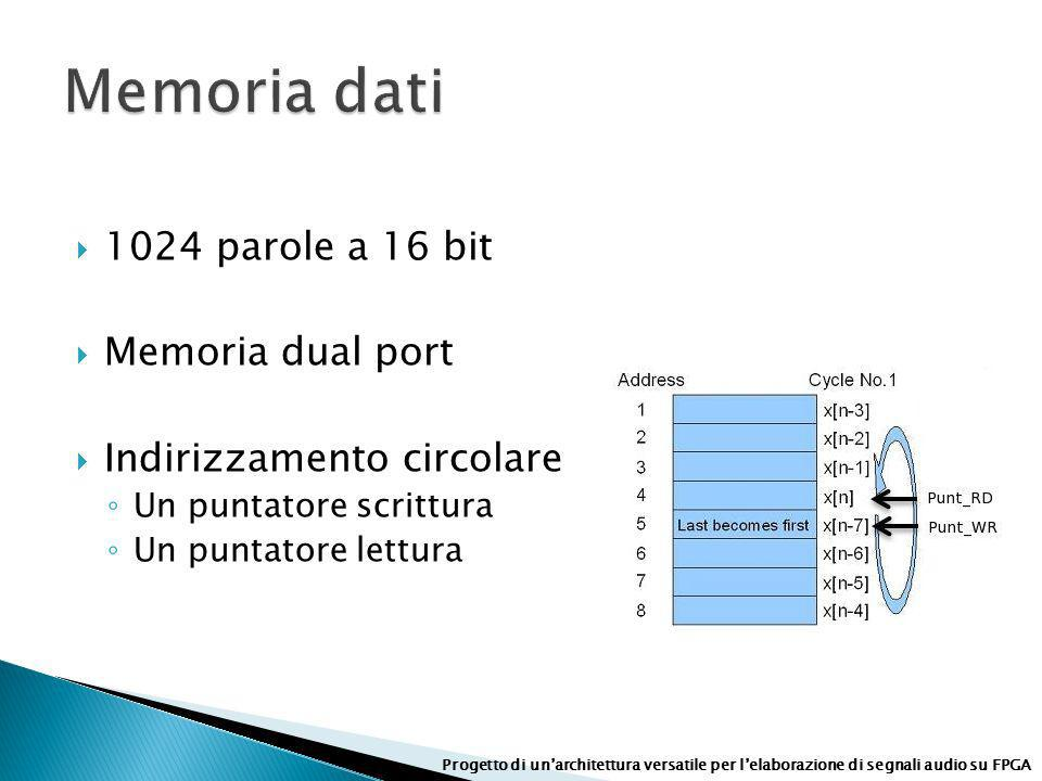 Memoria dati 1024 parole a 16 bit Memoria dual port