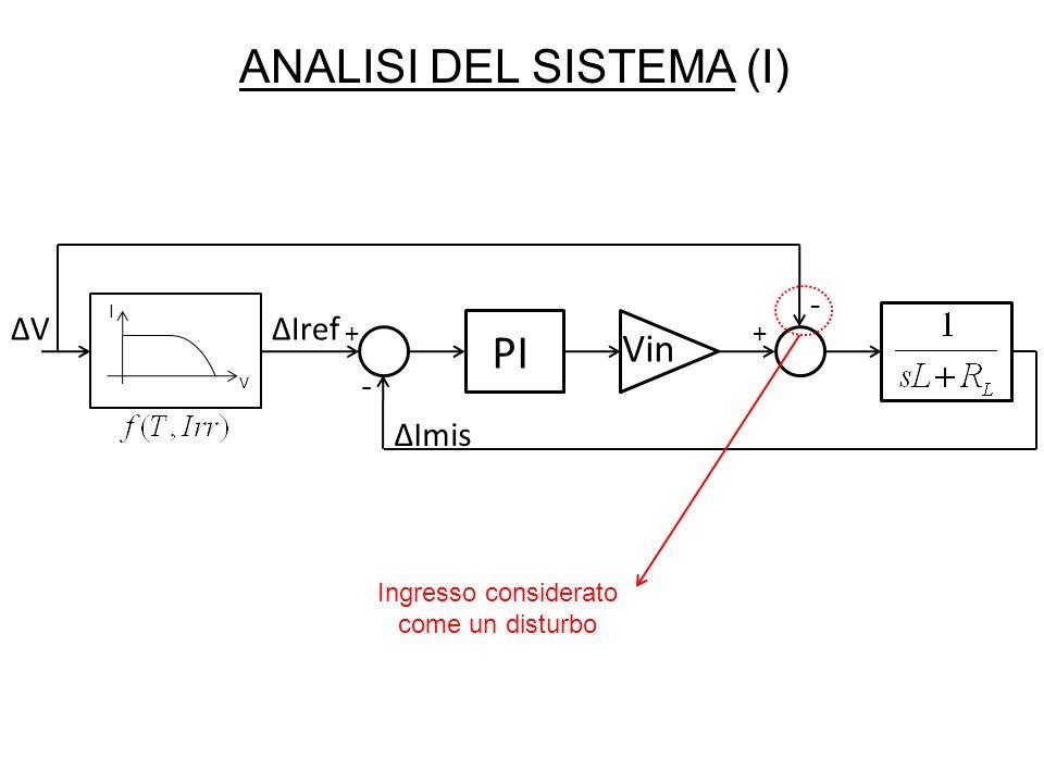 PI ANALISI DEL SISTEMA (I) Vin - ΔV ΔIref - ΔImis + +