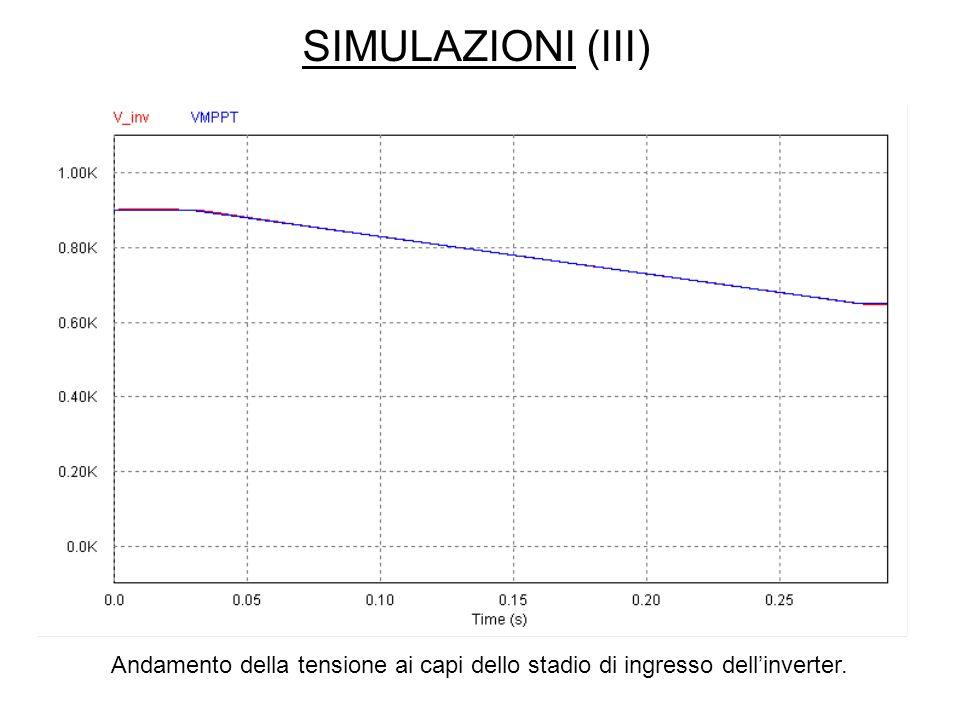 SIMULAZIONI (III) Andamento della tensione ai capi dello stadio di ingresso dell'inverter.
