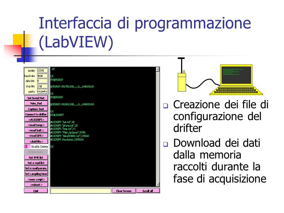 Interfaccia di programmazione (LabVIEW)