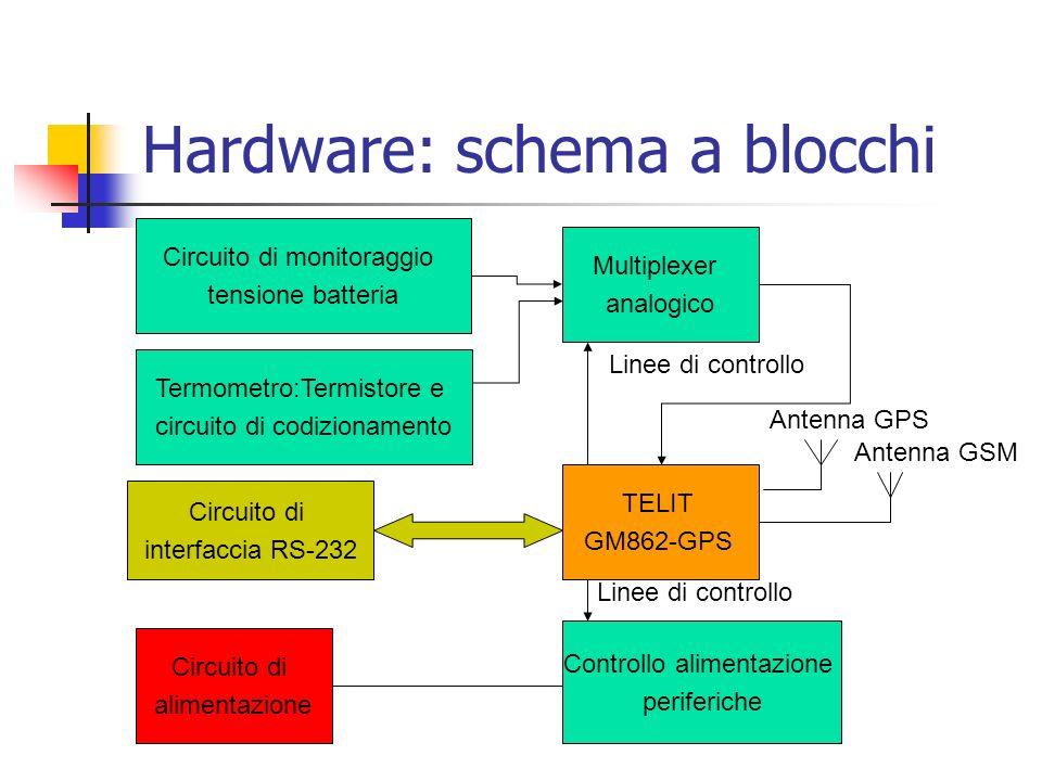 Hardware: schema a blocchi
