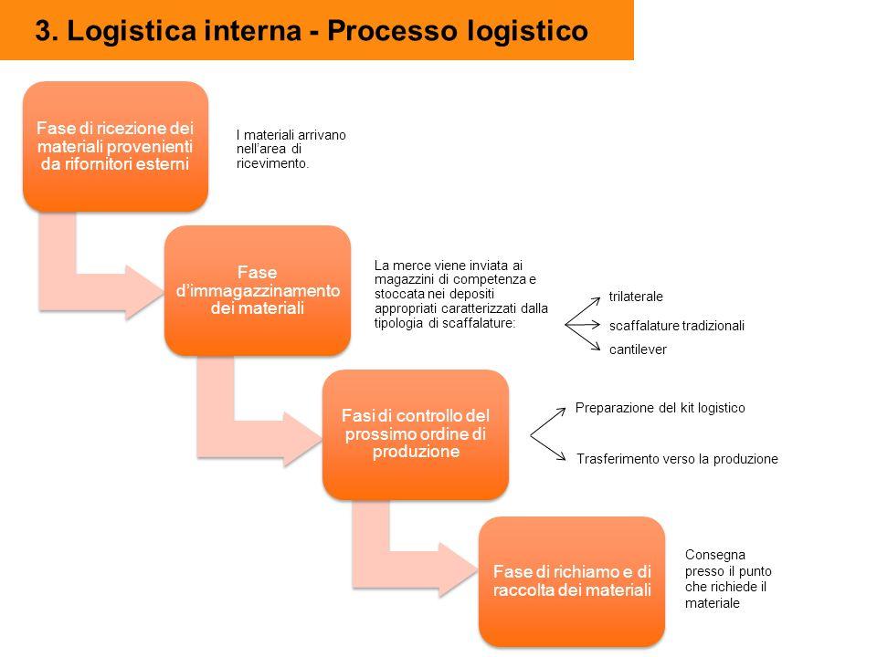3. Logistica interna - Processo logistico