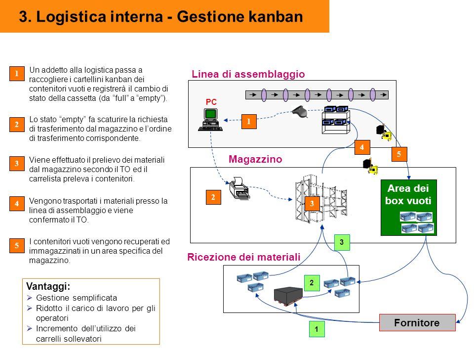 3. Logistica interna - Gestione kanban