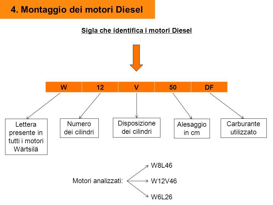 4. Montaggio dei motori Diesel