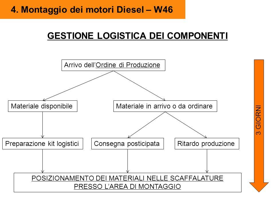 4. Montaggio dei motori Diesel – W46