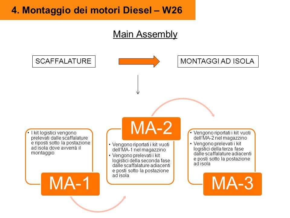 4. Montaggio dei motori Diesel – W26