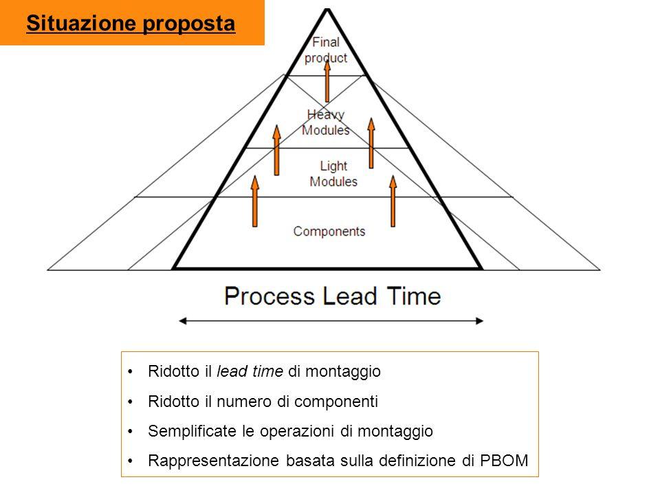 Situazione proposta Ridotto il lead time di montaggio