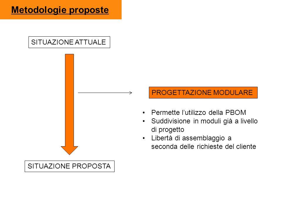 Metodologie proposte SITUAZIONE ATTUALE PROGETTAZIONE MODULARE