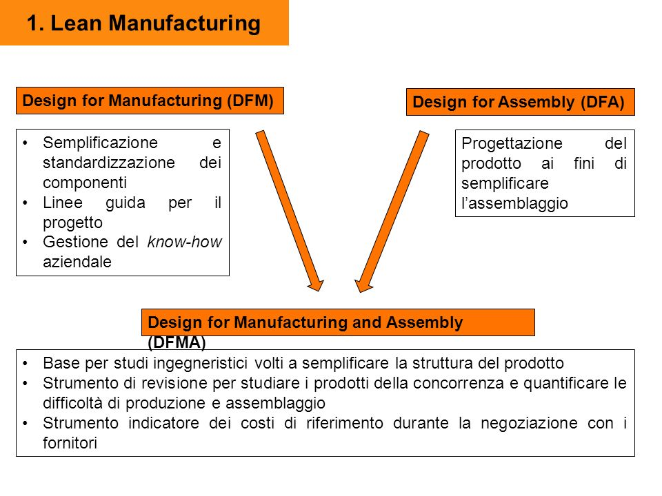 1. Lean Manufacturing Design for Manufacturing (DFM)