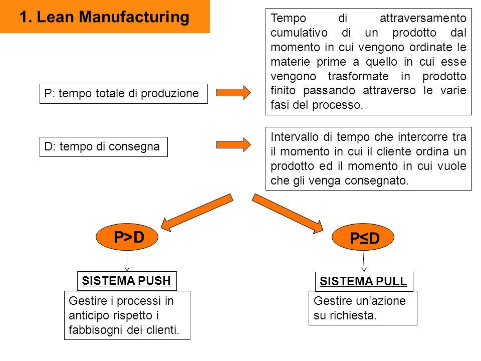 1. Lean Manufacturing