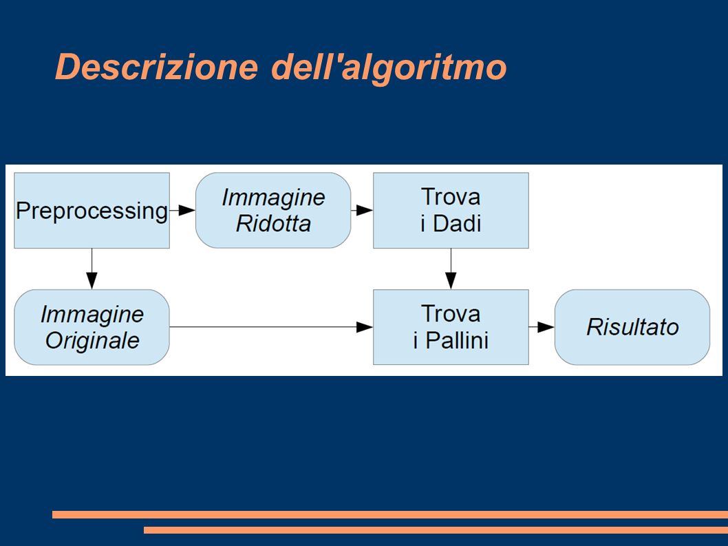 Descrizione dell algoritmo