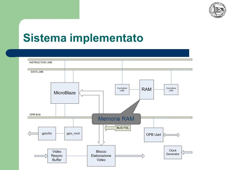 Sistema implementato Memoria RAM