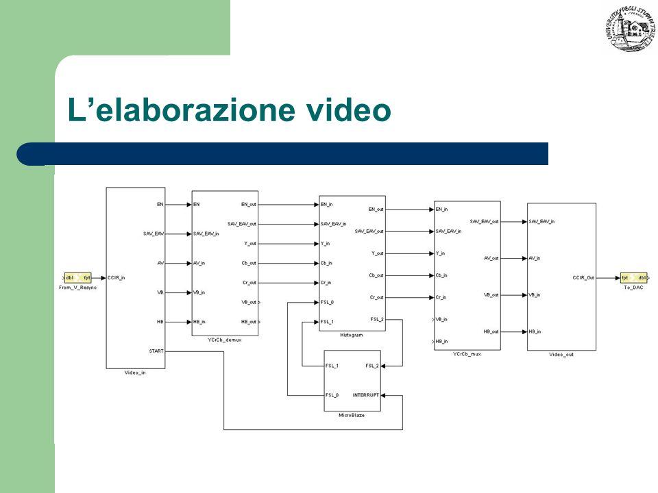 L'elaborazione video