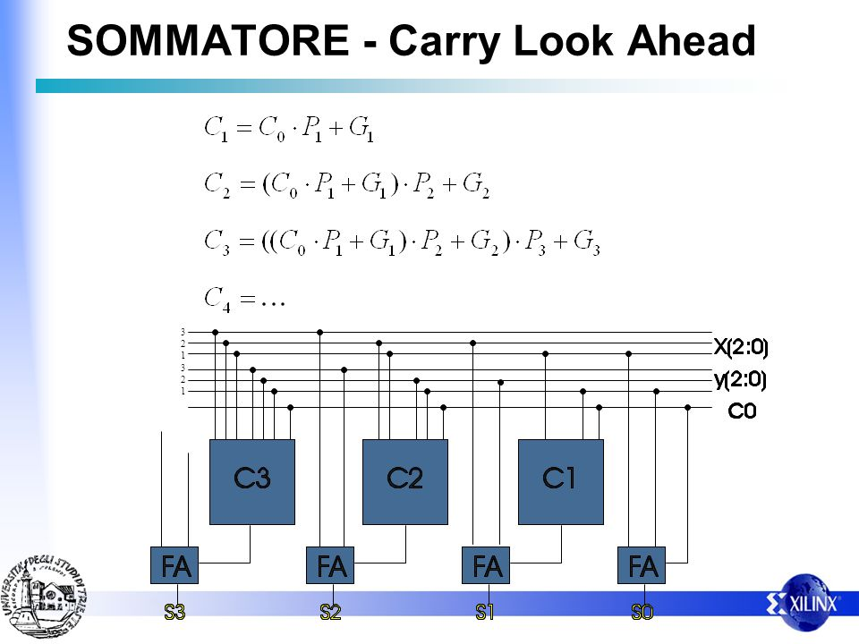 SOMMATORE - Carry Look Ahead