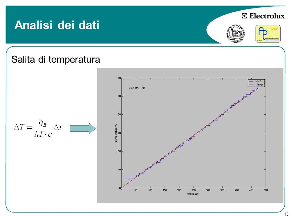 Analisi dei dati Salita di temperatura