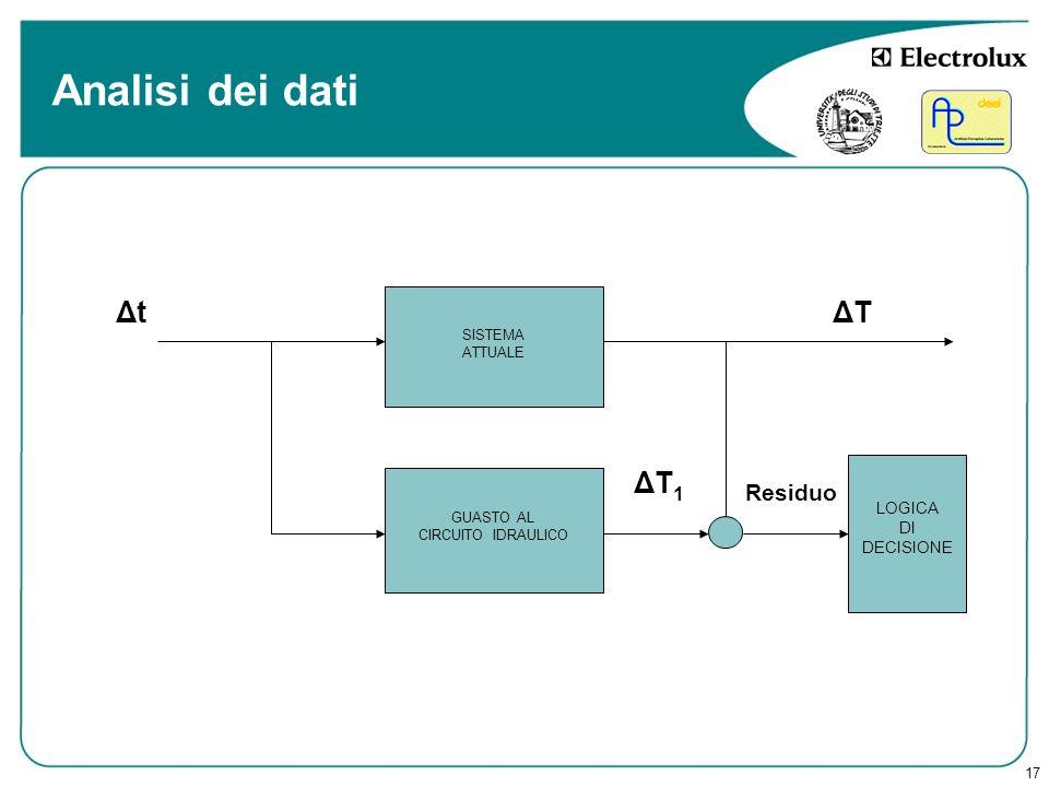 Analisi dei dati Δt ΔT ΔT1 Residuo LOGICA DI DECISIONE SISTEMA ATTUALE