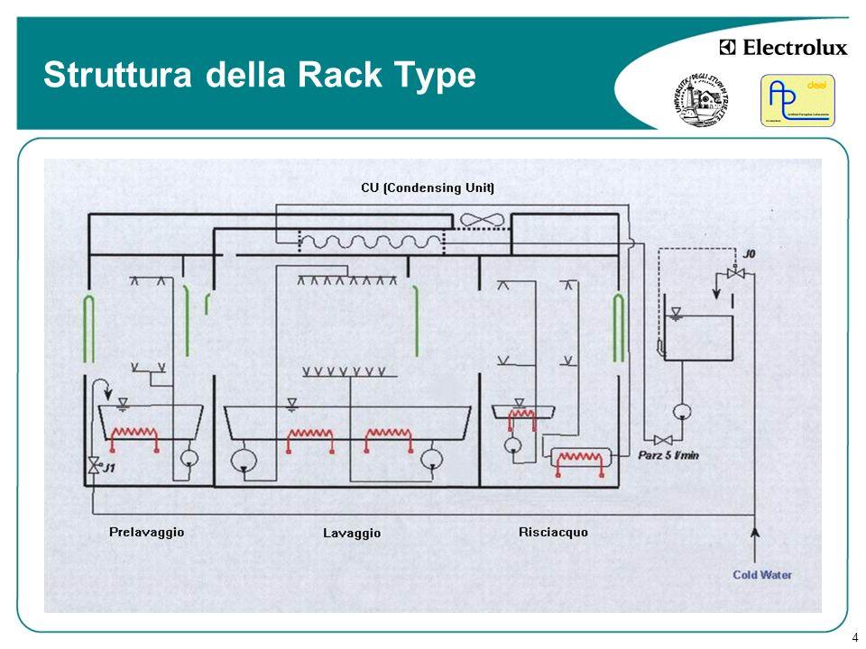 Struttura della Rack Type