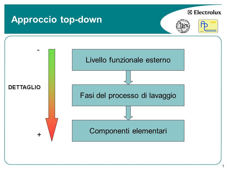 Approccio top-down - Livello funzionale esterno