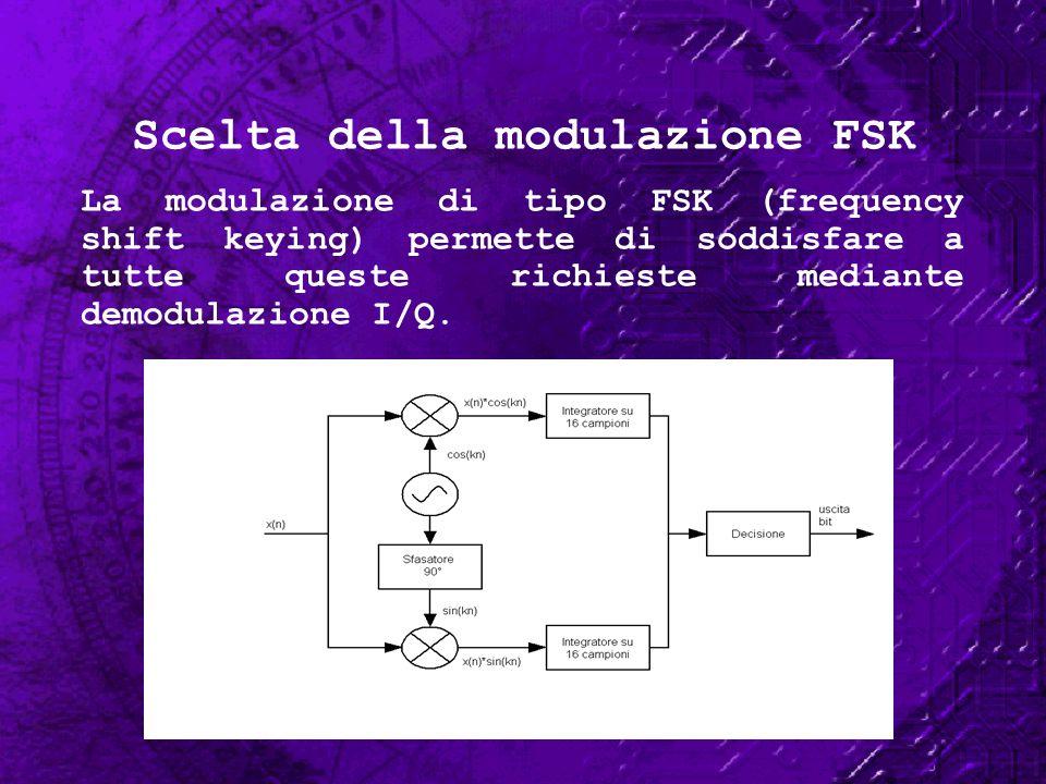 Scelta della modulazione FSK