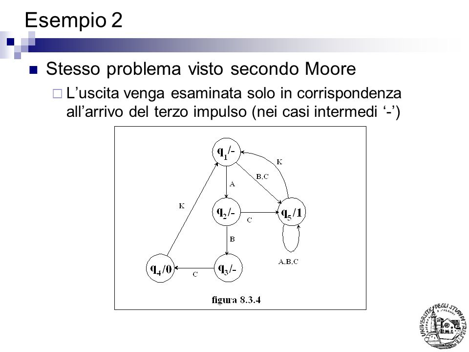 Esempio 2 Stesso problema visto secondo Moore