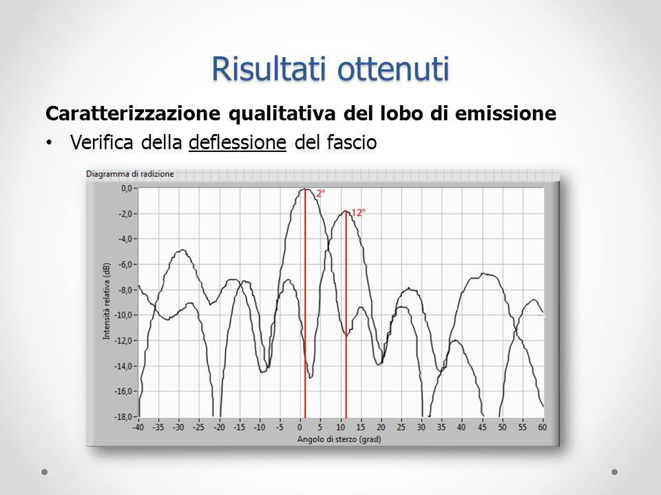 Risultati ottenuti Caratterizzazione qualitativa del lobo di emissione