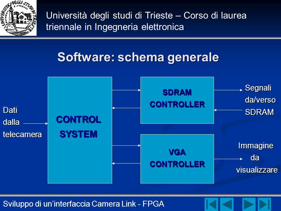Software: schema generale
