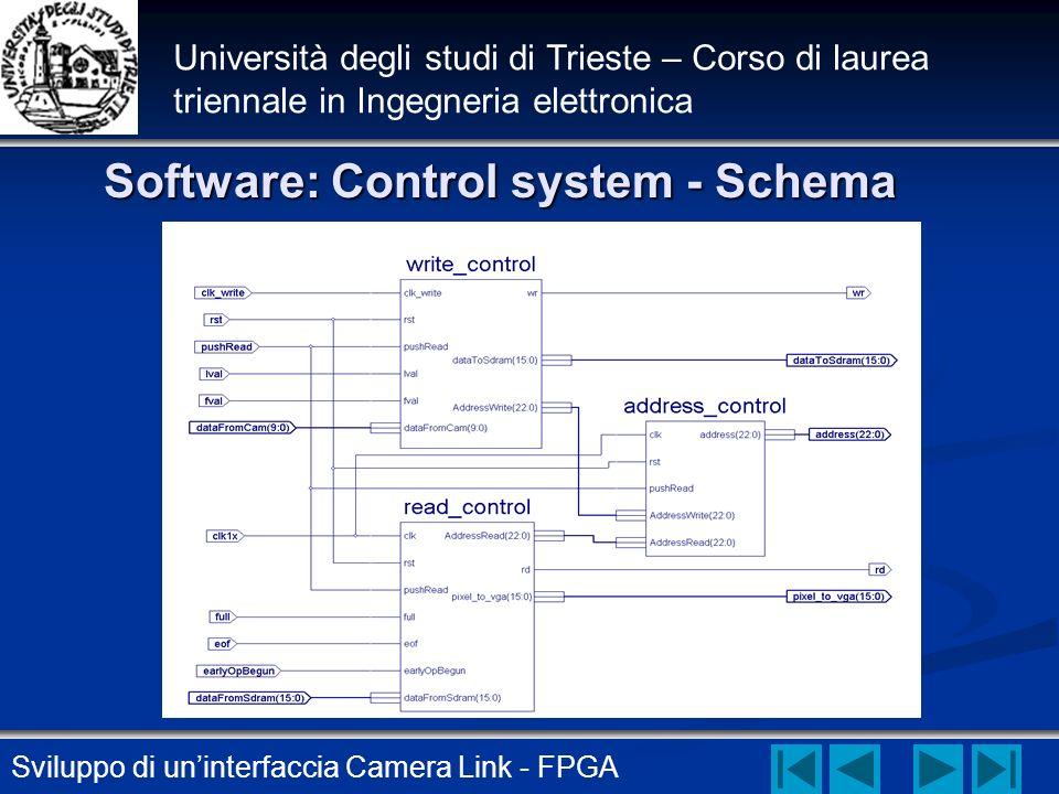 Software: Control system - Schema