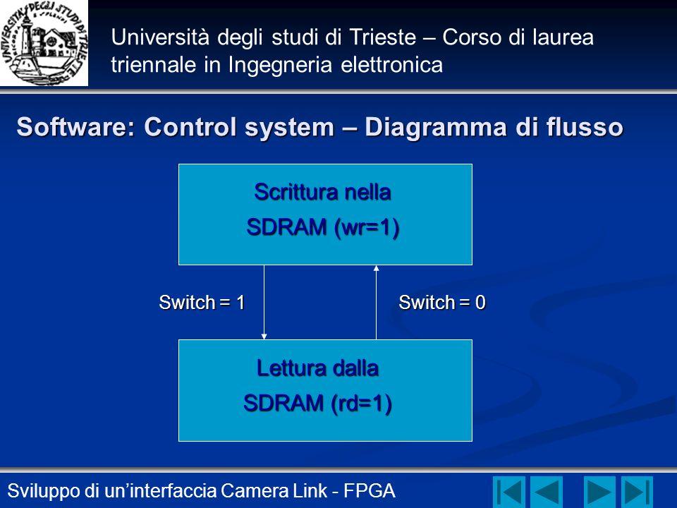 Software: Control system – Diagramma di flusso