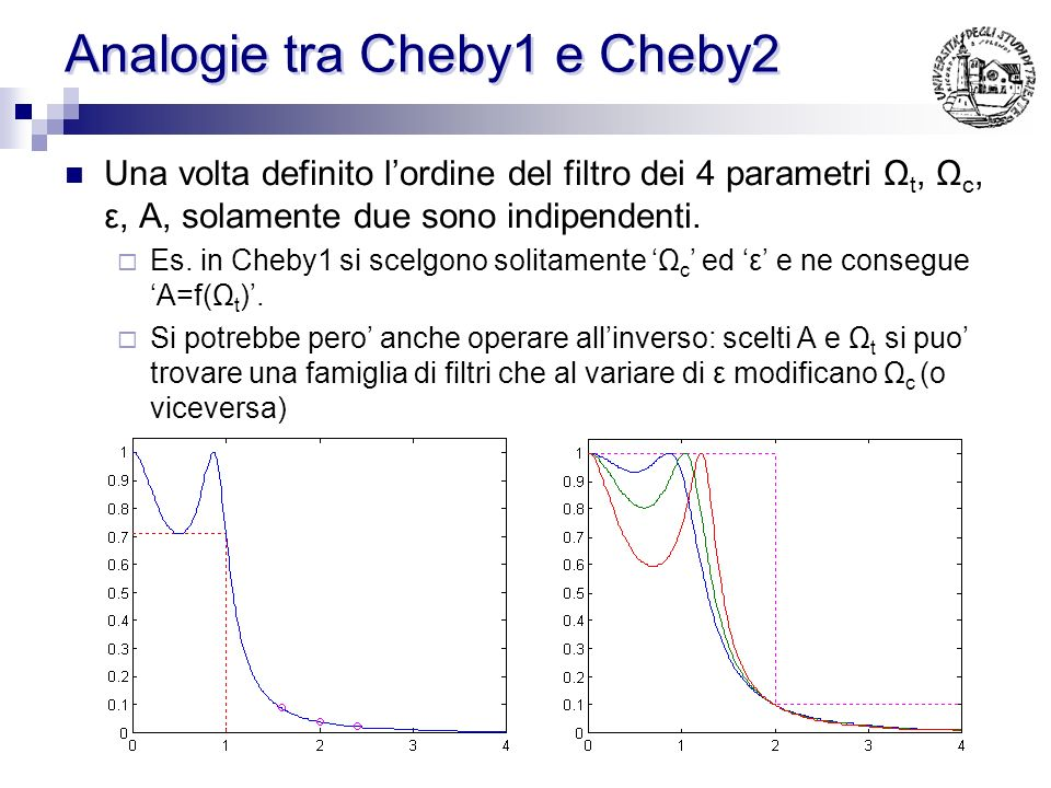 Analogie tra Cheby1 e Cheby2