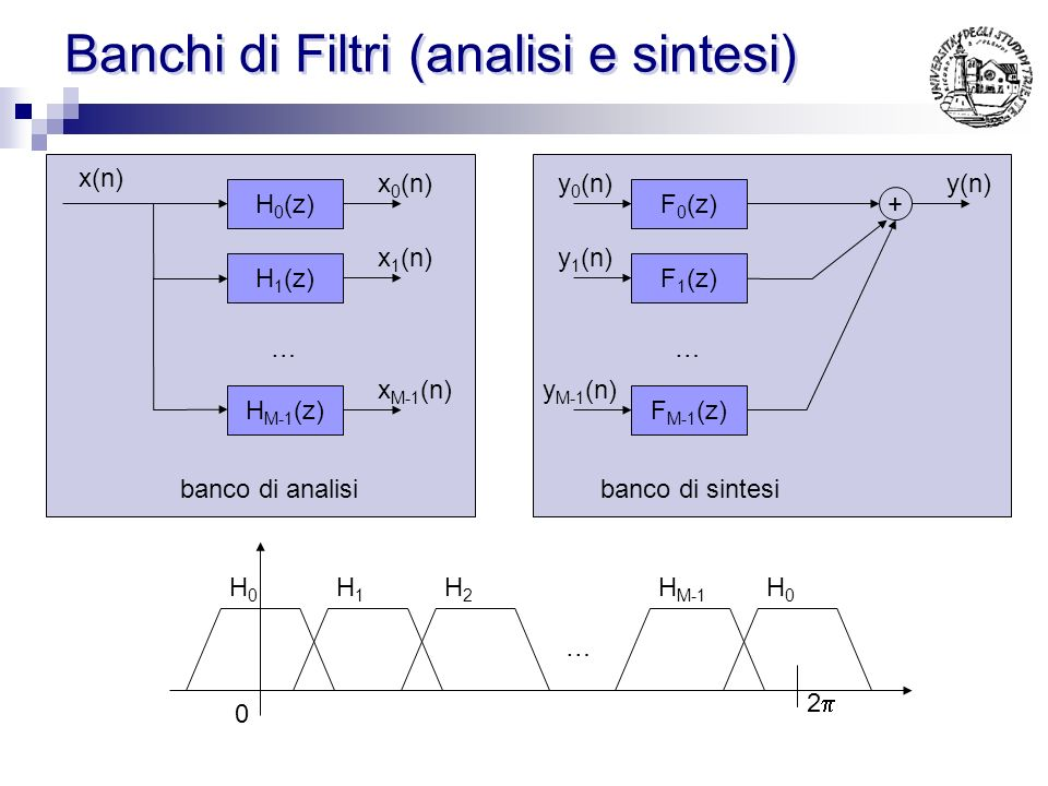 Banchi di Filtri (analisi e sintesi)
