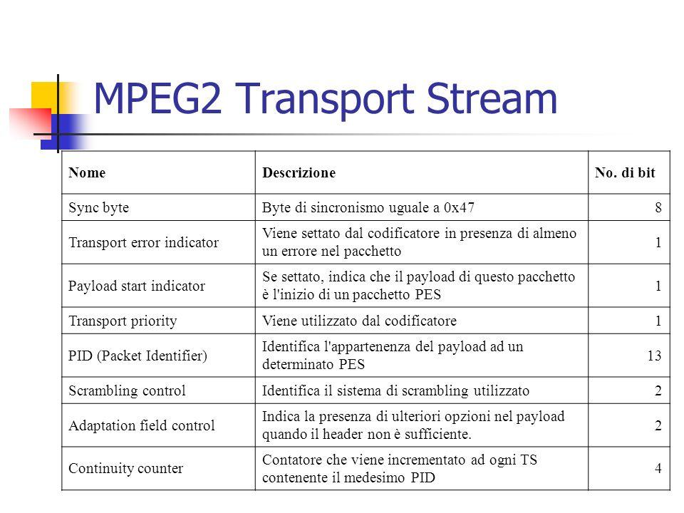 MPEG2 Transport Stream Nome Descrizione No. di bit Sync byte