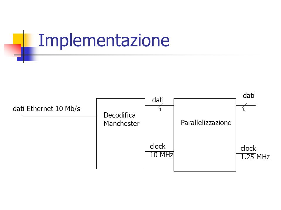 Implementazione dati dati dati Ethernet 10 Mb/s Decodifica Manchester