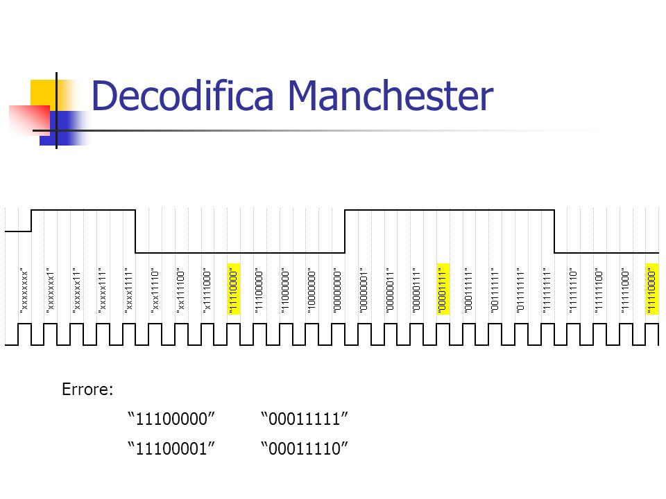Decodifica Manchester