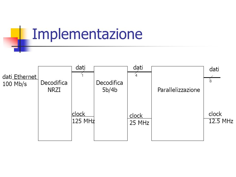Implementazione dati dati dati Decodifica NRZI Decodifica 5b/4b