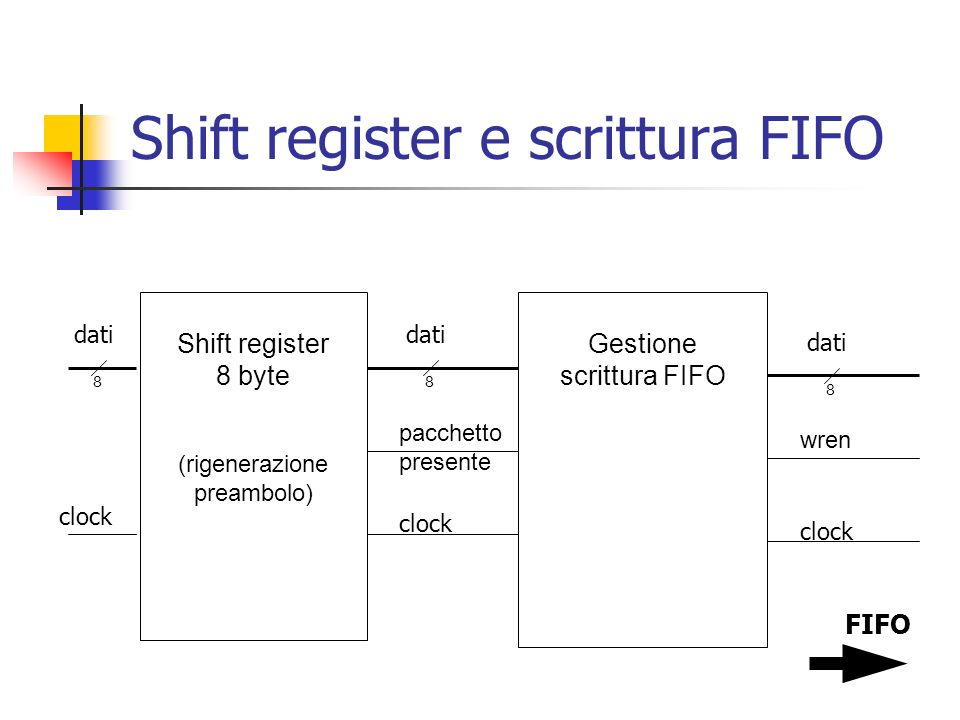 Shift register e scrittura FIFO