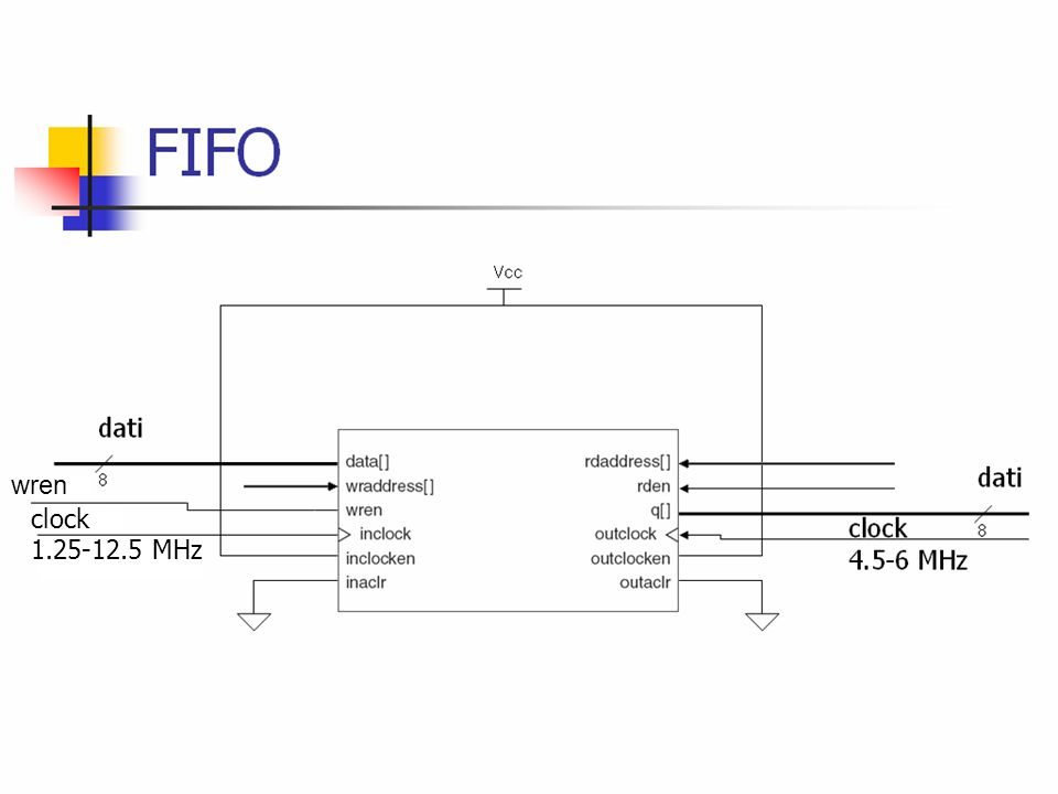 FIFO dati dati wren wren clock 1.25-12.5 MHz clock 10-100 MHz clock