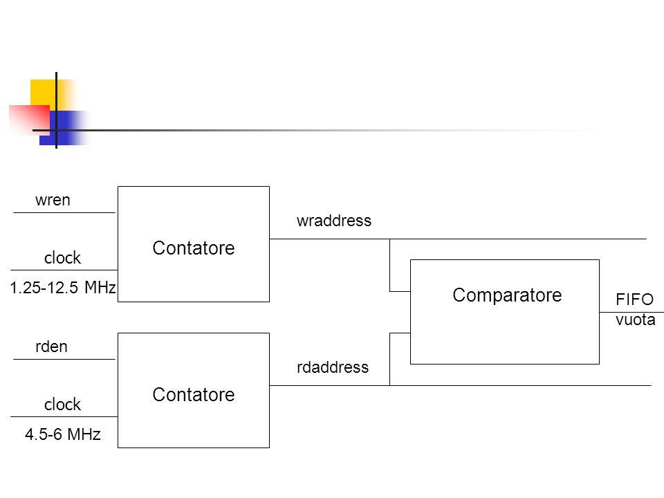 Contatore Comparatore Contatore wren wraddress clock 1.25-12.5 MHz