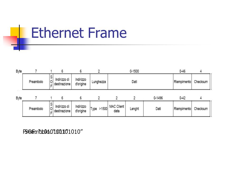 Ethernet Frame Preambolo: 10101010 SOF: 10101011