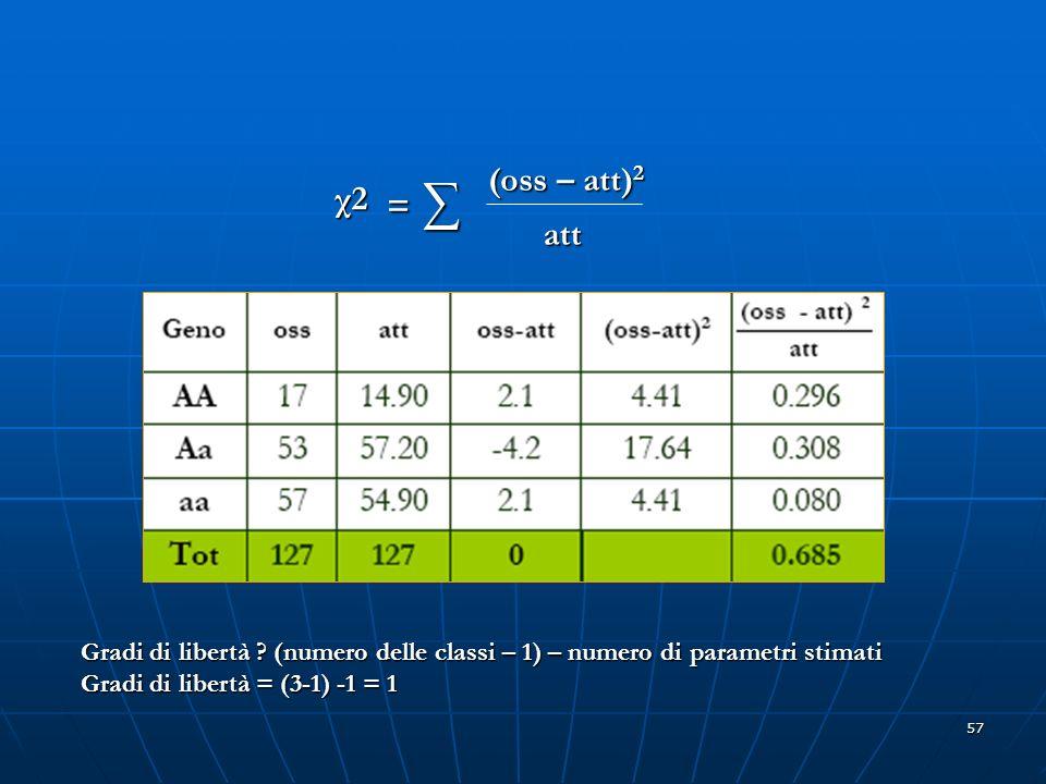 χ2 = ∑ (oss – att)2. att. Gradi di libertà (numero delle classi – 1) – numero di parametri stimati.