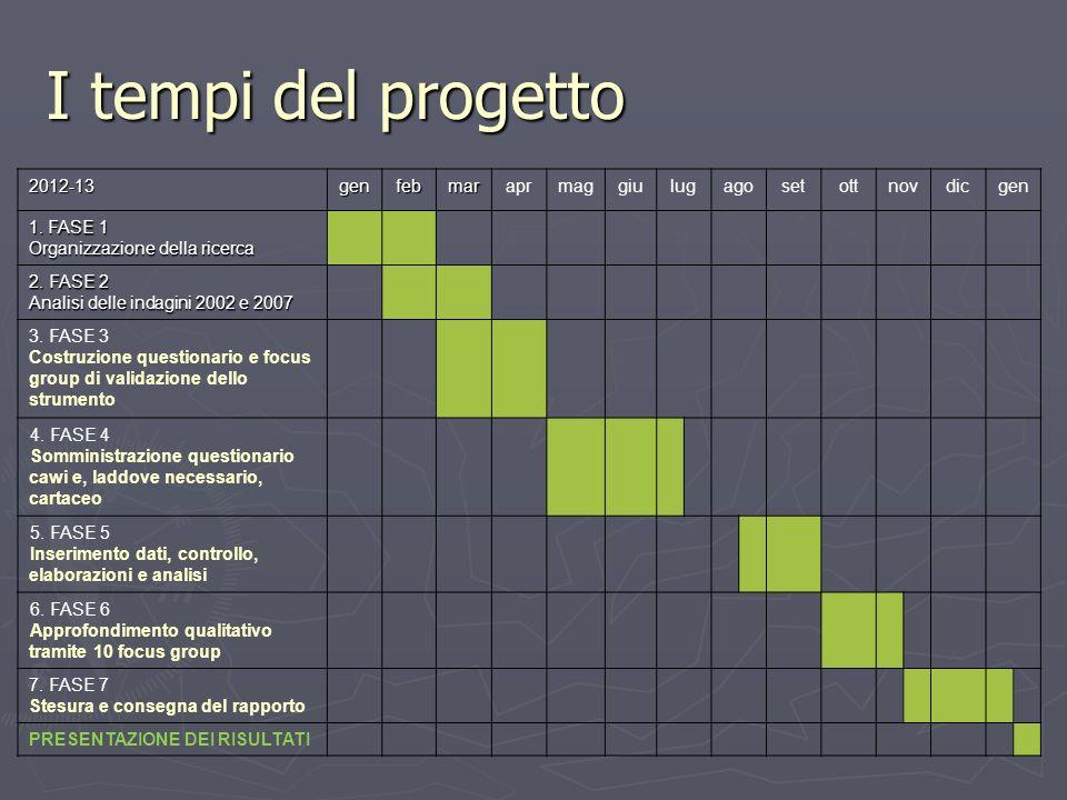 I tempi del progetto 2012-13 gen feb mar apr mag giu lug ago set ott