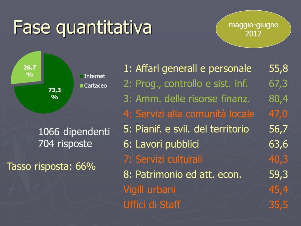 Fase quantitativa 1: Affari generali e personale 55,8