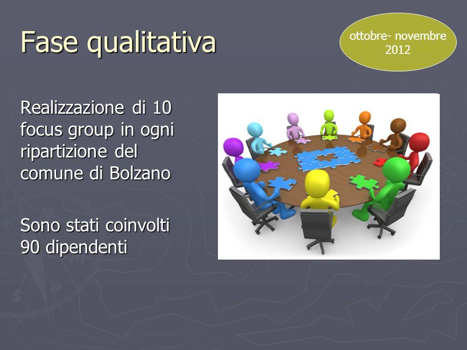 Fase qualitativa ottobre- novembre. 2012. Realizzazione di 10 focus group in ogni ripartizione del comune di Bolzano.