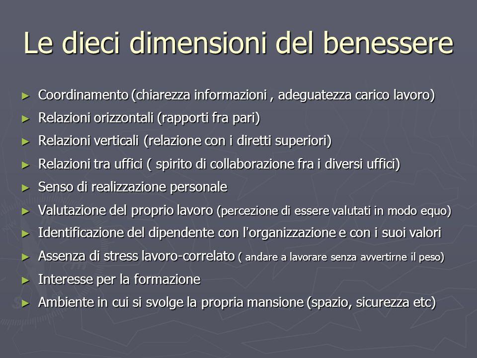 Le dieci dimensioni del benessere