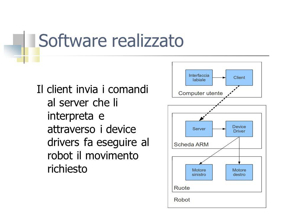 Software realizzato