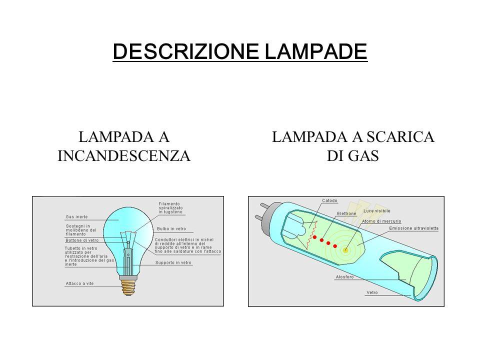 DESCRIZIONE LAMPADE LAMPADA A INCANDESCENZA LAMPADA A SCARICA DI GAS