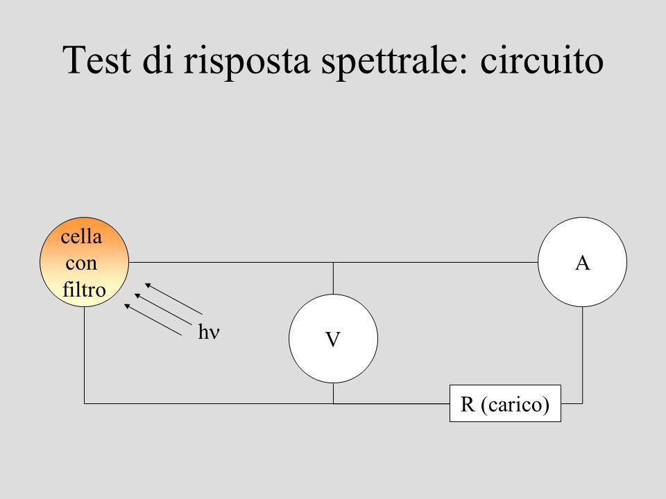 Test di risposta spettrale: circuito