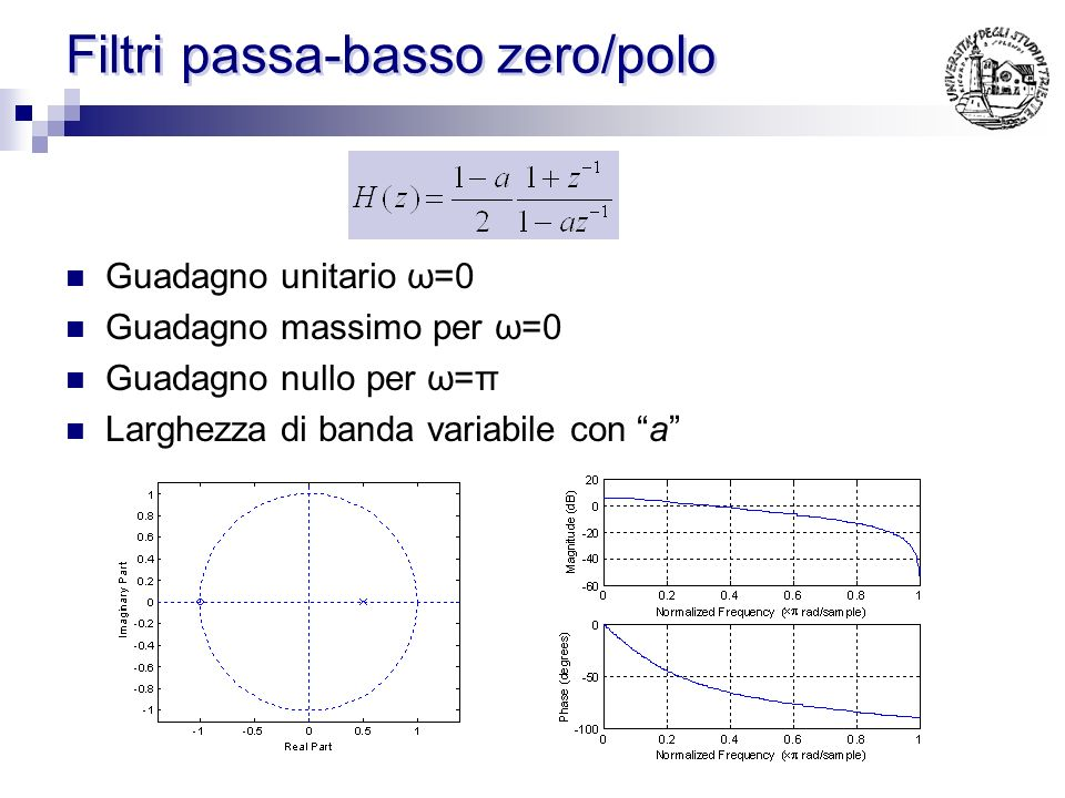 Filtri passa-basso zero/polo