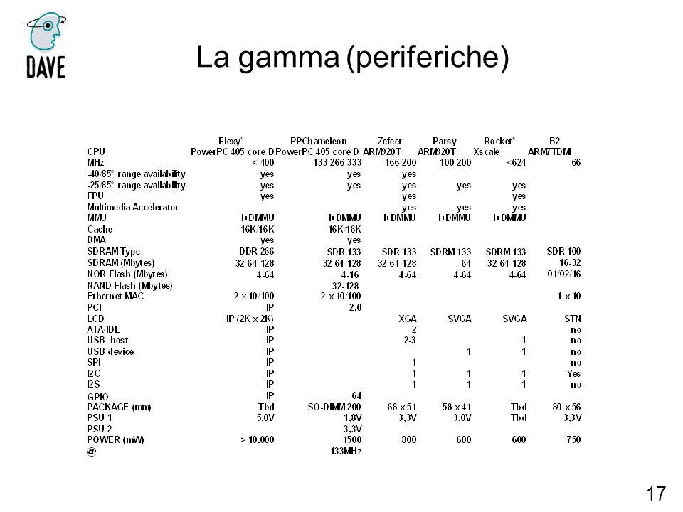 La gamma (periferiche)