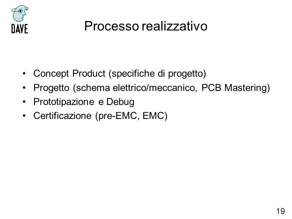 Processo realizzativo